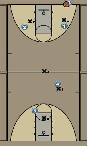 Basketball Play Presión perros y vigías Defense