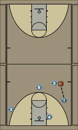 Basketball Play Double Rocket Man to Man Offense