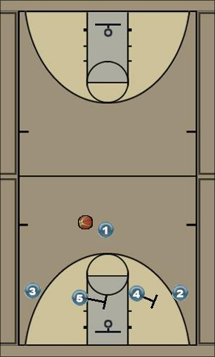 Basketball Play Double Cross Man to Man Set