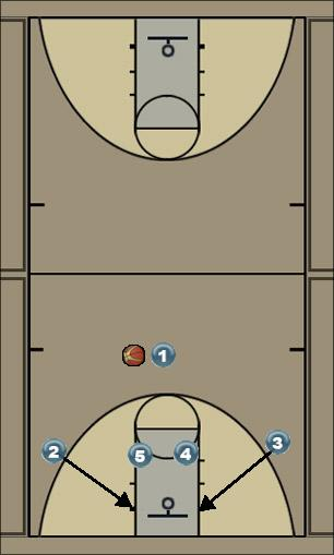 Basketball Play Double Dive Uncategorized Plays