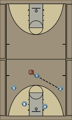 Basketball Play Loop Man to Man Offense
