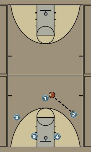 Basketball Play Hawk Man to Man Set