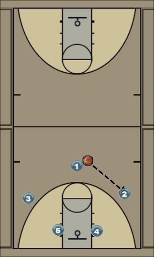 Basketball Play Hawk Man to Man Set