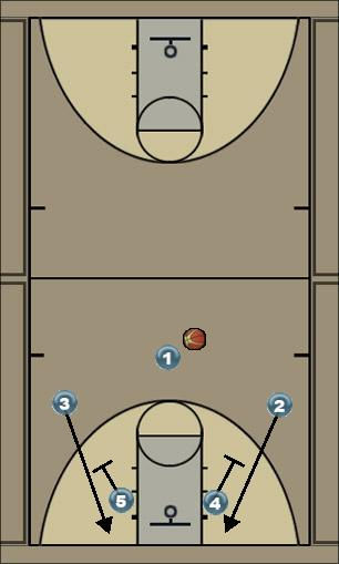 Basketball Play Zona Man to Man Set