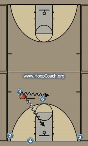 Basketball Play Phoenix Man to Man Set