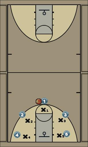 Basketball Play Play 1 Man to Man Offense