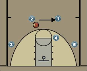 Basketball Play Georgetown Man to Man Offense