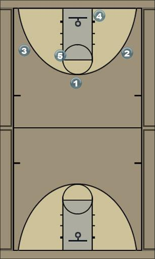 Basketball Play Ykkönen Man to Man Offense