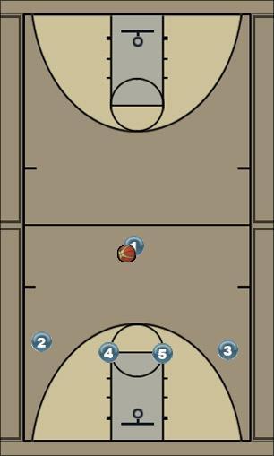 Basketball Play up Man to Man Set