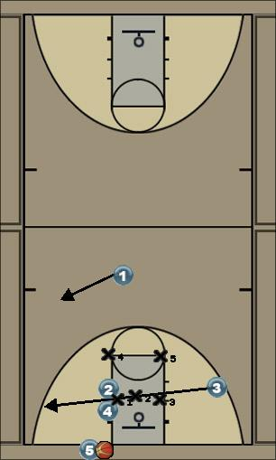 Basketball Play Baseline Out of Bounds Zone Baseline Out of Bounds