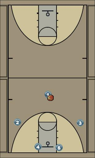 Basketball Play Man O War Man to Man Offense