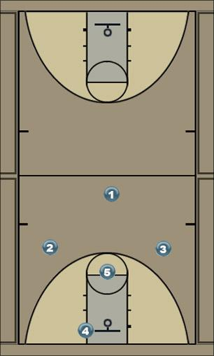 Basketball Play Michigan Overload Zone Play