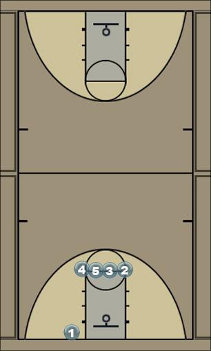 Basketball Play Starburst Man Baseline Out of Bounds Play