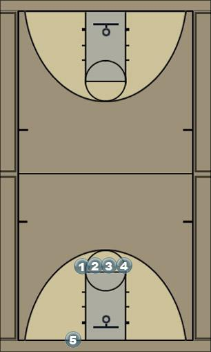 Basketball Play Double Screen Man Baseline Out of Bounds Play