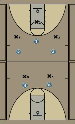 Basketball Play 12 Defense