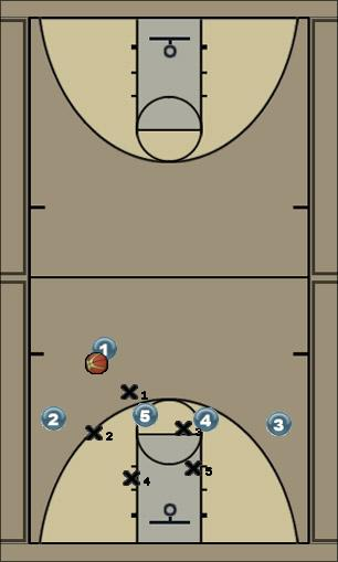 Basketball Play Counter Zone Play counter