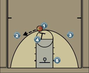 Basketball Play Pick and roll Man to Man Offense