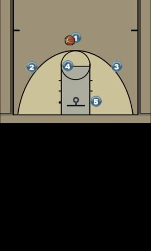 Basketball Play 1-3-1 quick hit (PG) Quick Hitter