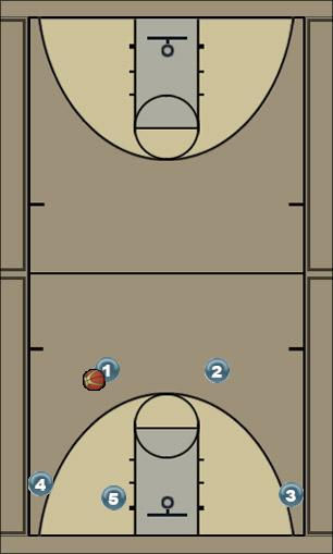Basketball Play 1-3-1 offense Zone Play