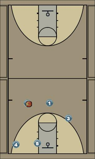 Basketball Play Stingers Man to Man Man to Man Offense