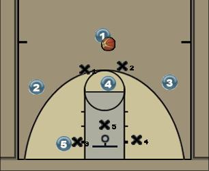 Basketball Play Dive Zone Play