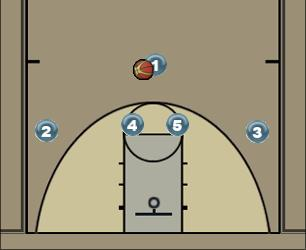 Basketball Play Choo-Choo Man to Man Set