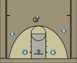 Basketball Play Dribble Over Zone Play