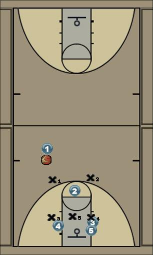 Basketball Play Lob Play Zone Play