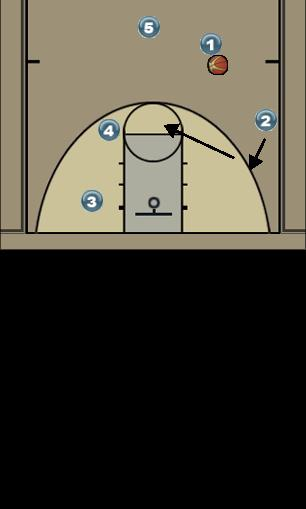 Basketball Play Celtics set play Man to Man Set