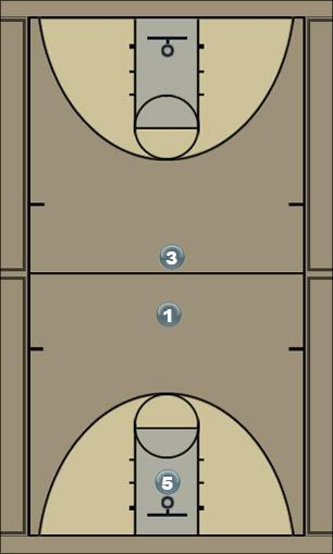 Basketball Play Play 1 Zone Play
