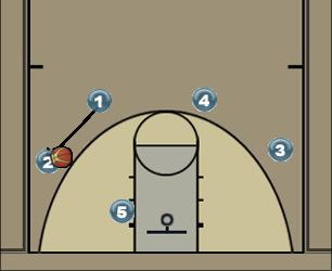 Basketball Play Secondary Fist Man to Man Offense