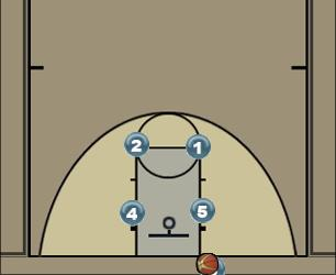 Basketball Play BREAK Man Baseline Out of Bounds Play