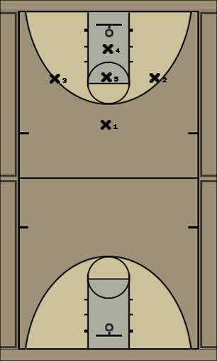 Basketball Play 1-3-1 Defense