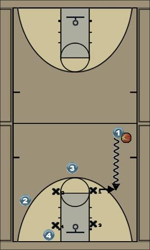 Basketball Play Basketball 4on4 1 Uncategorized Plays basketball 1