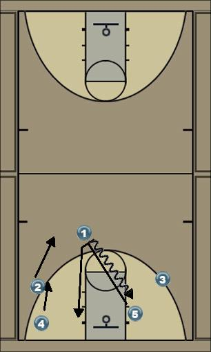 Basketball Play BELLy Man to Man Set