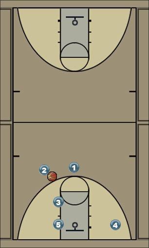 Basketball Play C Man to Man Set