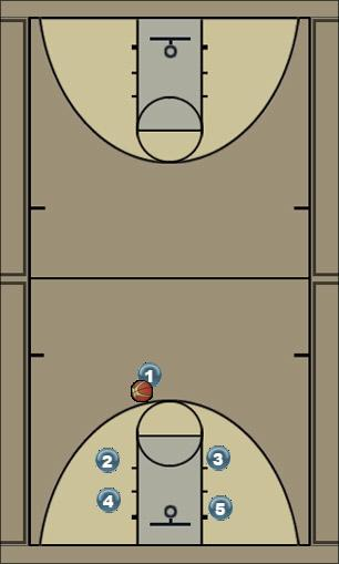 Basketball Play BOX 1 Man to Man Set
