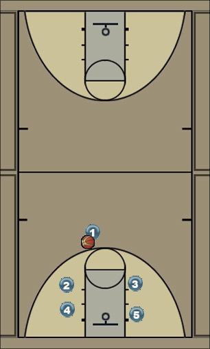 Basketball Play BOX 1 Man to Man Set