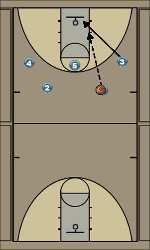 Basketball Play split the post option 1 Uncategorized Plays split the post option 1