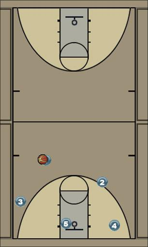 Basketball Play rectangular offense Man to Man Offense