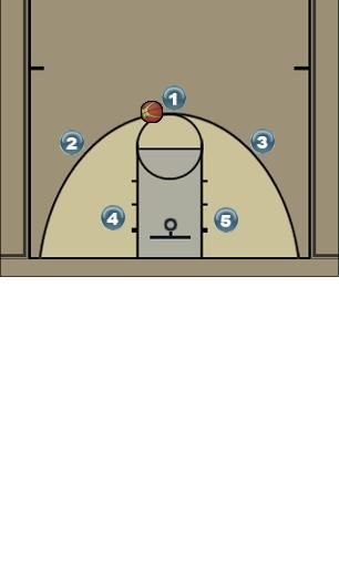 Basketball Play Motion Offense Man to Man Offense