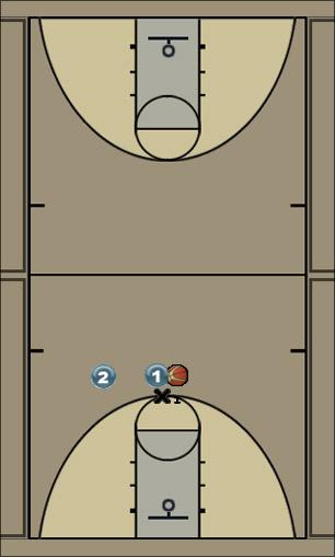 Basketball Play Easy-Three Quick Hitter offense