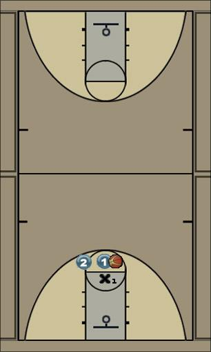Basketball Play Orbit Man to Man Offense offense