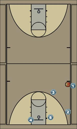 Basketball Play double screen Sideline Out of Bounds