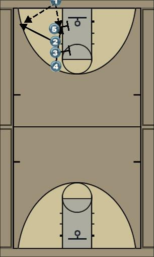 Basketball Play Crash Zone Baseline Out of Bounds