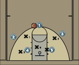 Basketball Play Z-Motion Zone Play