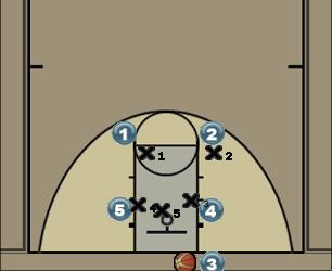 Basketball Play Red Zone Baseline Out of Bounds
