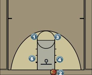 Basketball Play Grey Man Baseline Out of Bounds Play