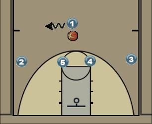Basketball Play Clemson Zone Play