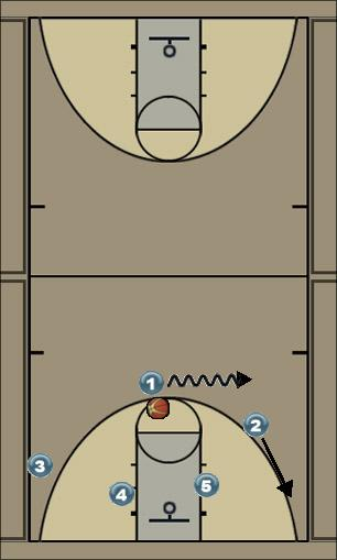 Basketball Play Virginia Man to Man Offense